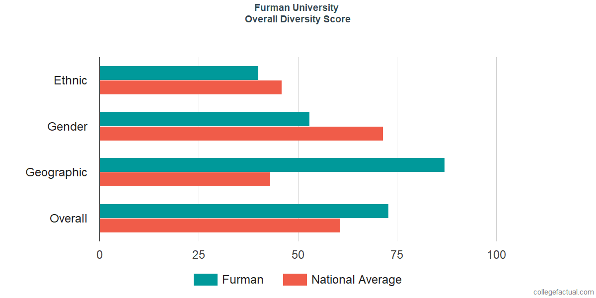 Overall Diversity at Furman University