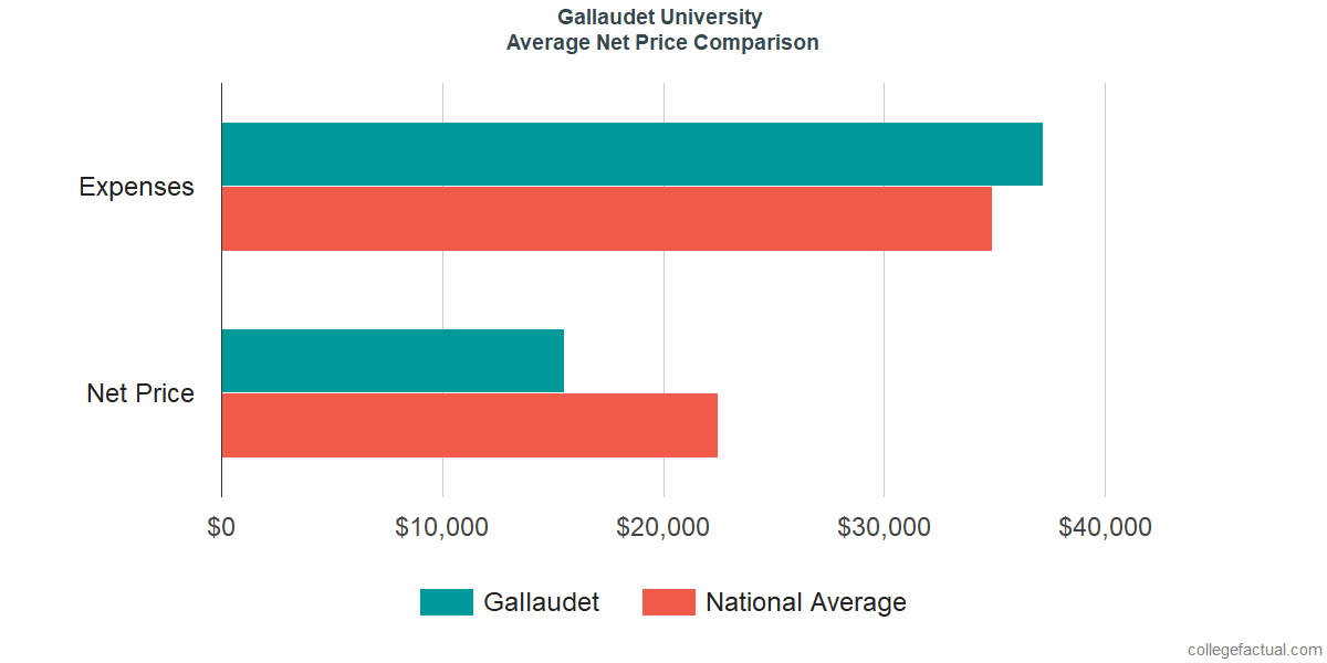 Net Price Comparisons at Gallaudet University