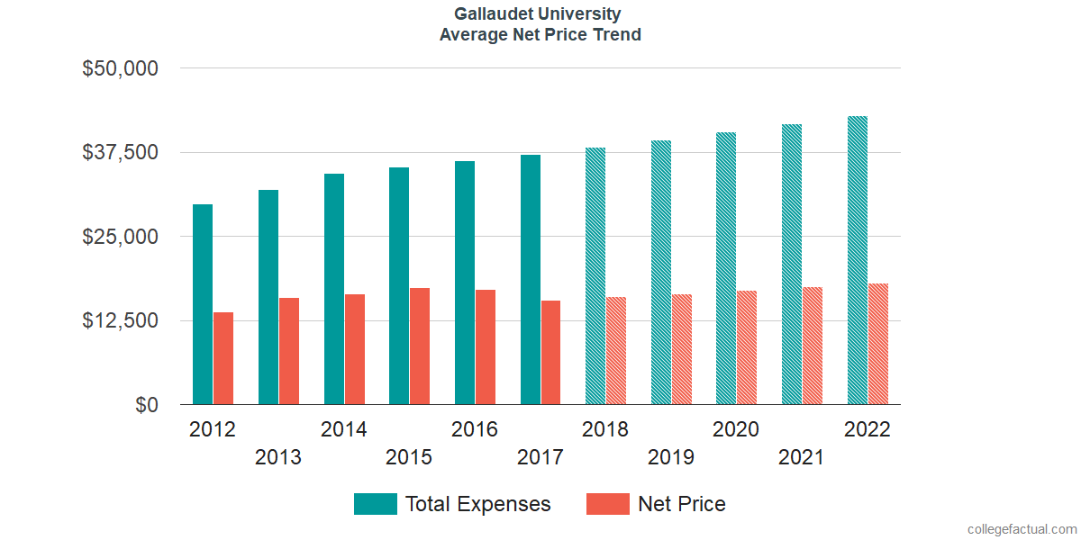 Net Price Trends at Gallaudet University