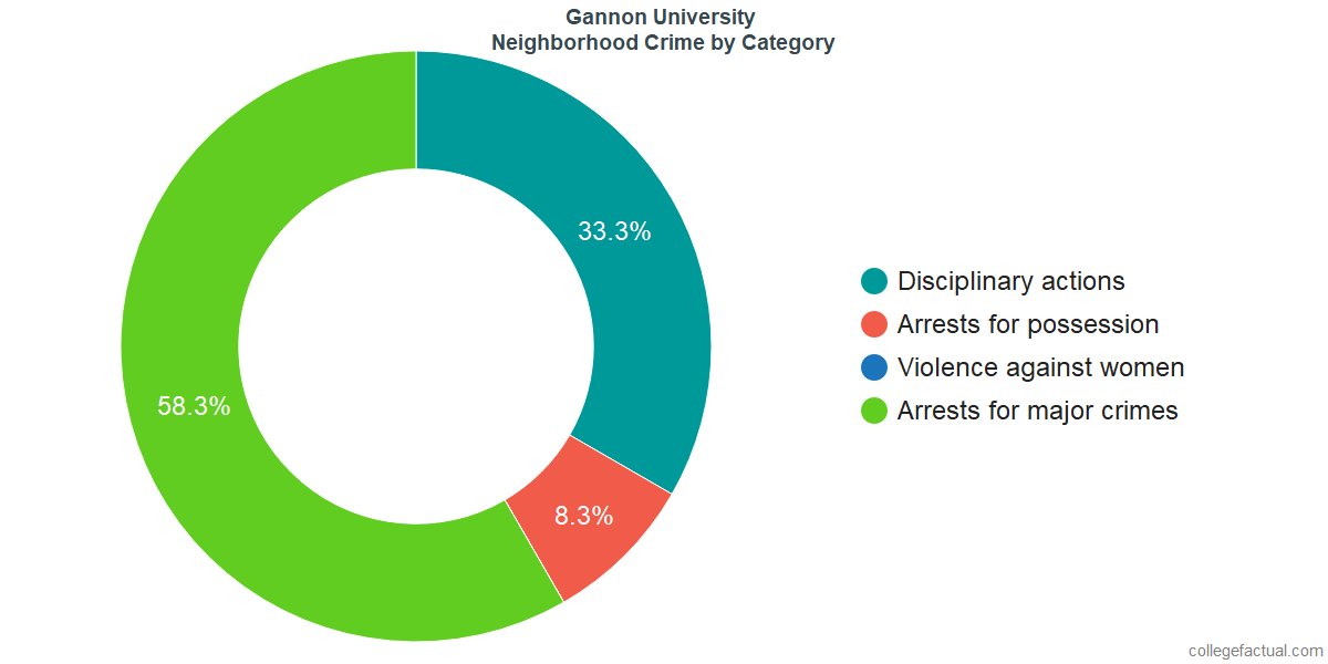 Erie Neighborhood Crime and Safety Incidents at Gannon University by Category