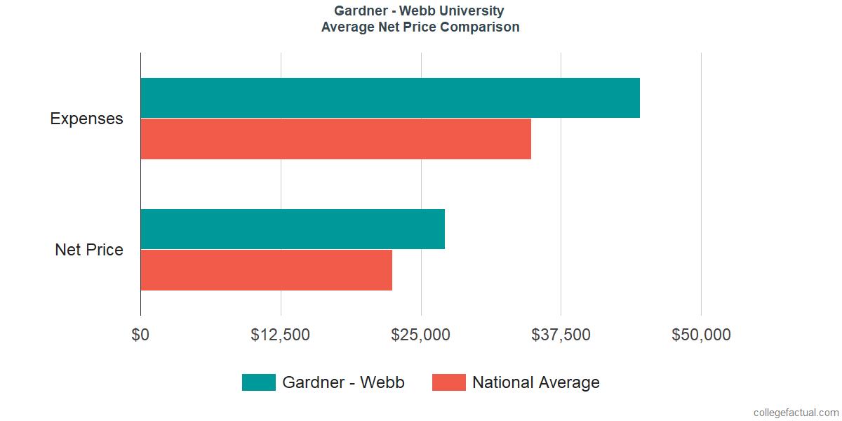 Net Price Comparisons at Gardner - Webb University
