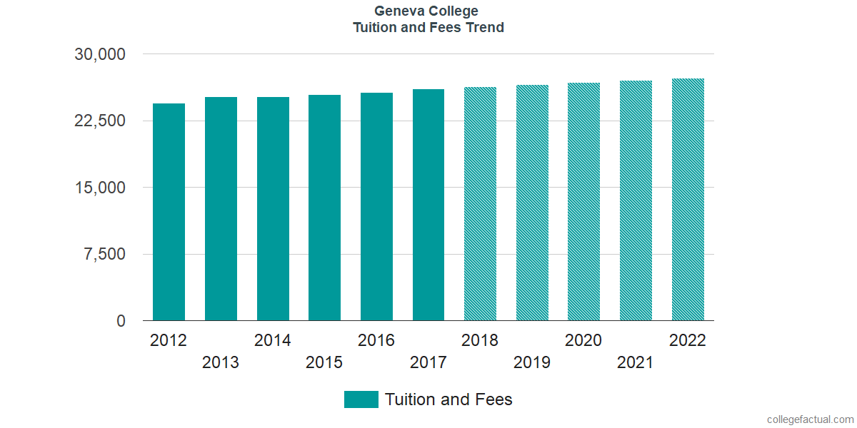 Tuition and Fees Trends at Geneva College