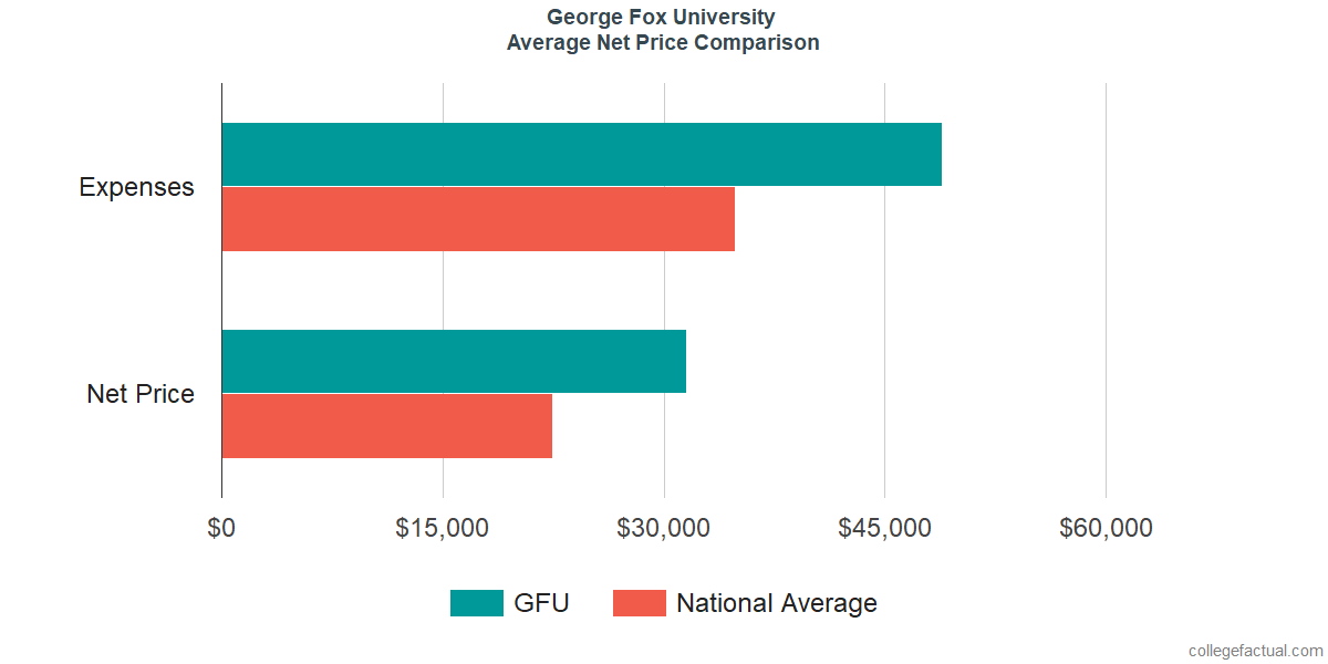 Net Price Comparisons at George Fox University