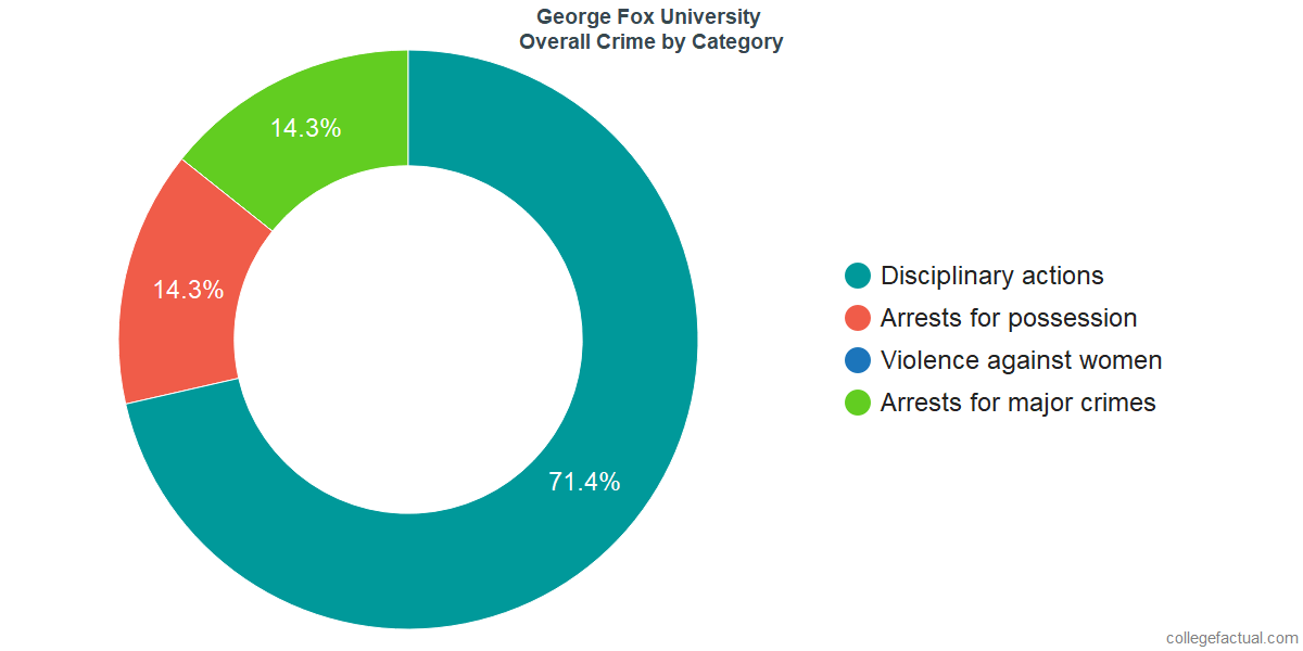 Overall Crime and Safety Incidents at George Fox University by Category
