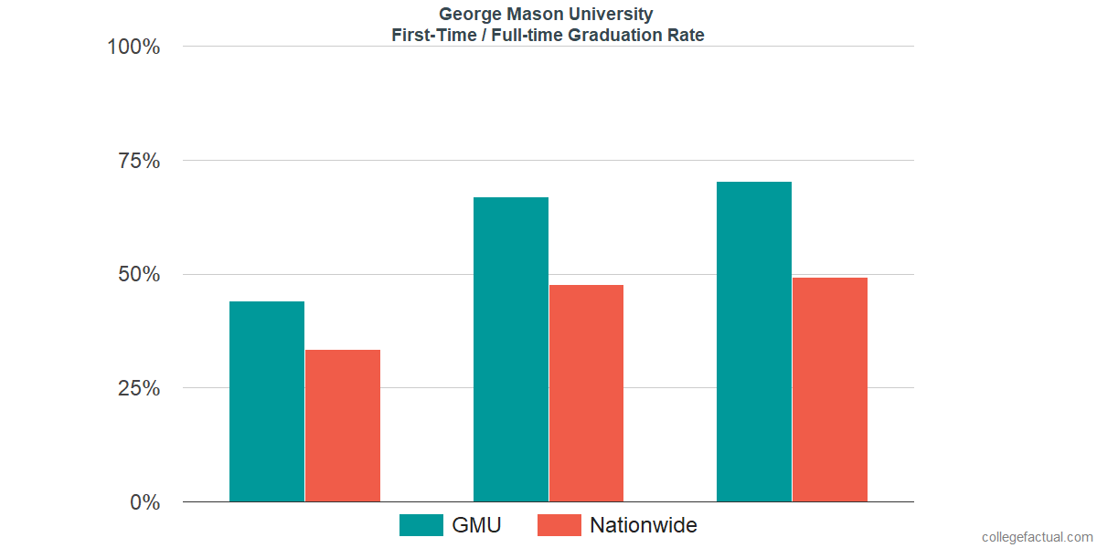 Graduation rates for first-time / full-time students at George Mason University