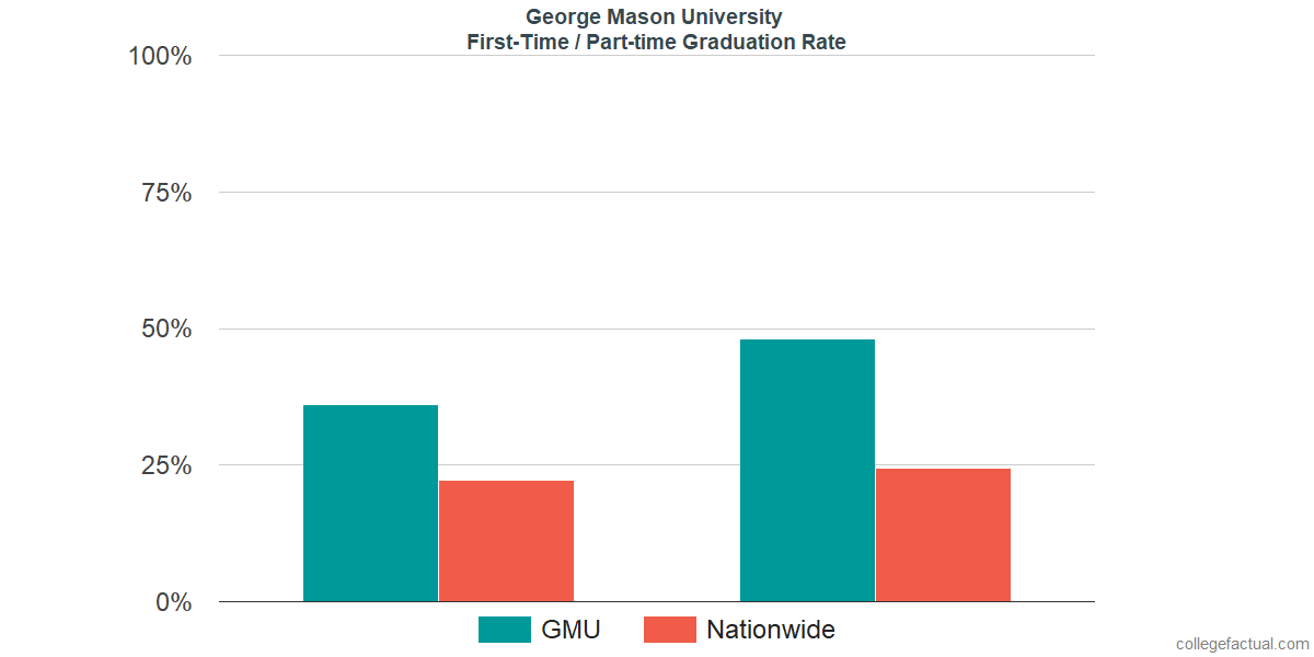 Graduation rates for first-time / part-time students at George Mason University