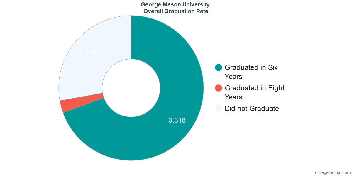 GMUUndergraduate Graduation Rate