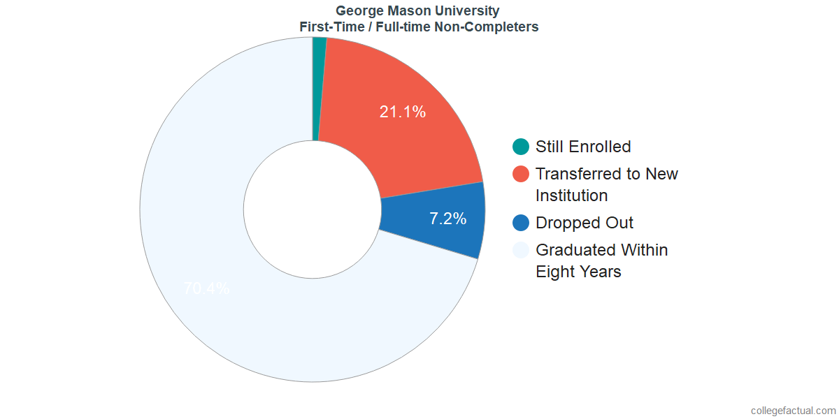 Non-completion rates for first-time / full-time students at George Mason University