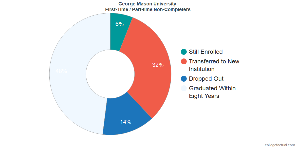 Non-completion rates for first-time / part-time students at George Mason University