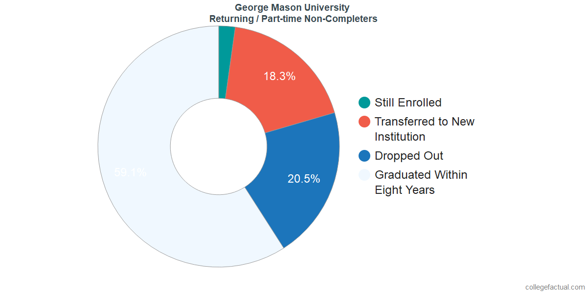 Non-completion rates for returning / part-time students at George Mason University