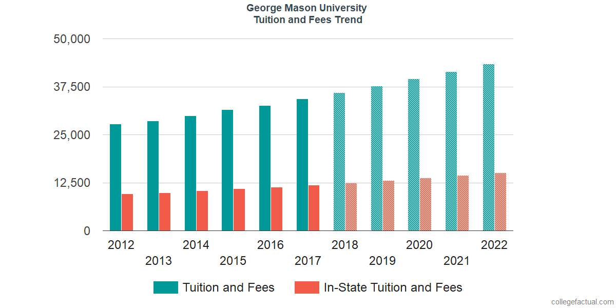 Tuition and Fees Trends at George Mason University