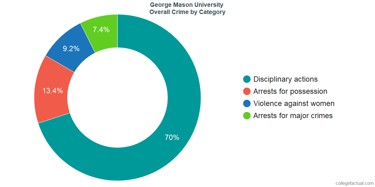 Overall Crime and Safety Incidents at George Mason University by Category