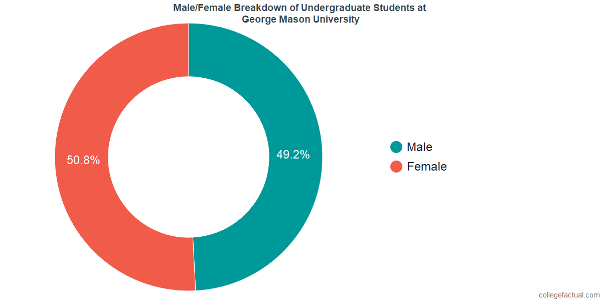 Male/Female Diversity of Undergraduates at George Mason University
