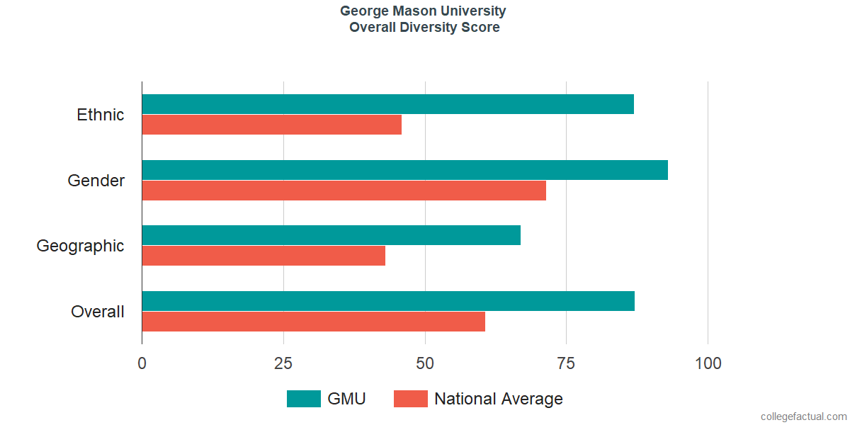 Overall Diversity at George Mason University