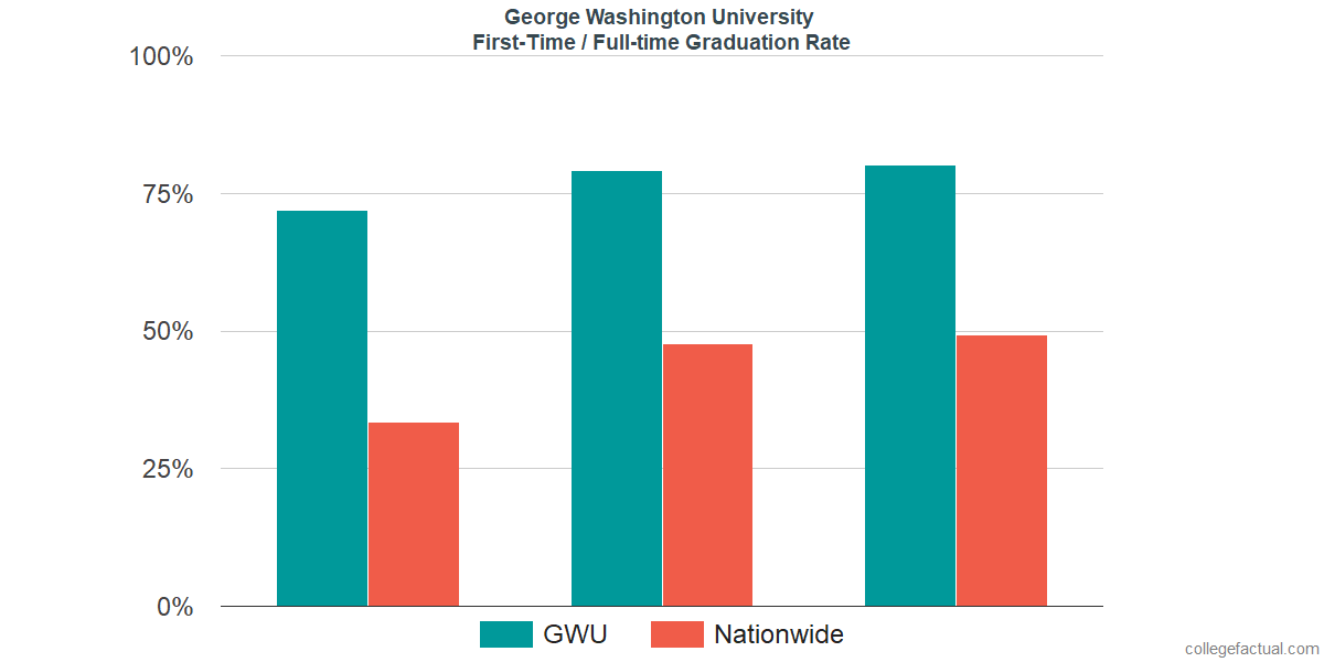 Graduation rates for first-time / full-time students at George Washington University