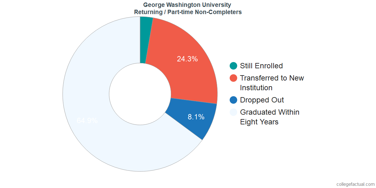 Non-completion rates for returning / part-time students at George Washington University