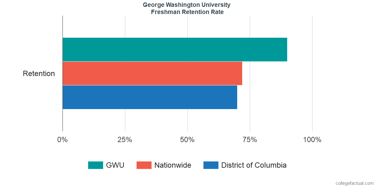 George Washington University Graduation Rate Retention Rate