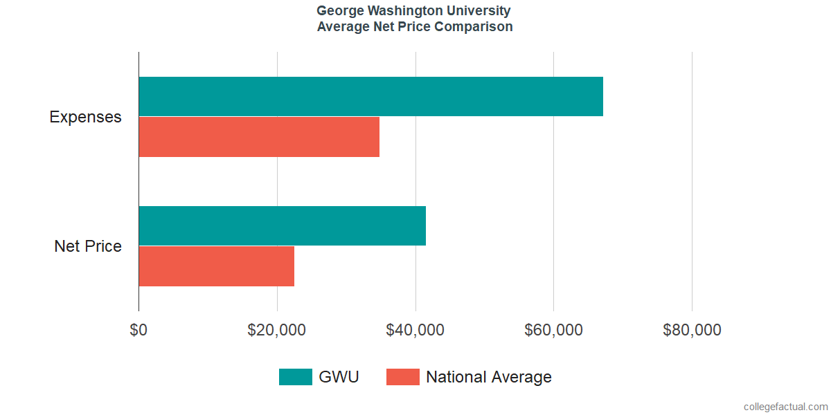 Net Price Comparisons at George Washington University