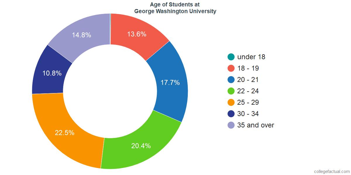 Age of Undergraduates at George Washington University