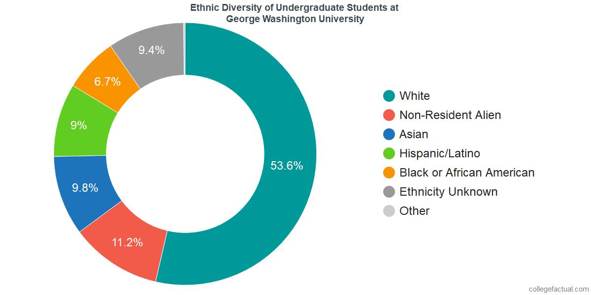 Ethnic Diversity of Undergraduates at George Washington University
