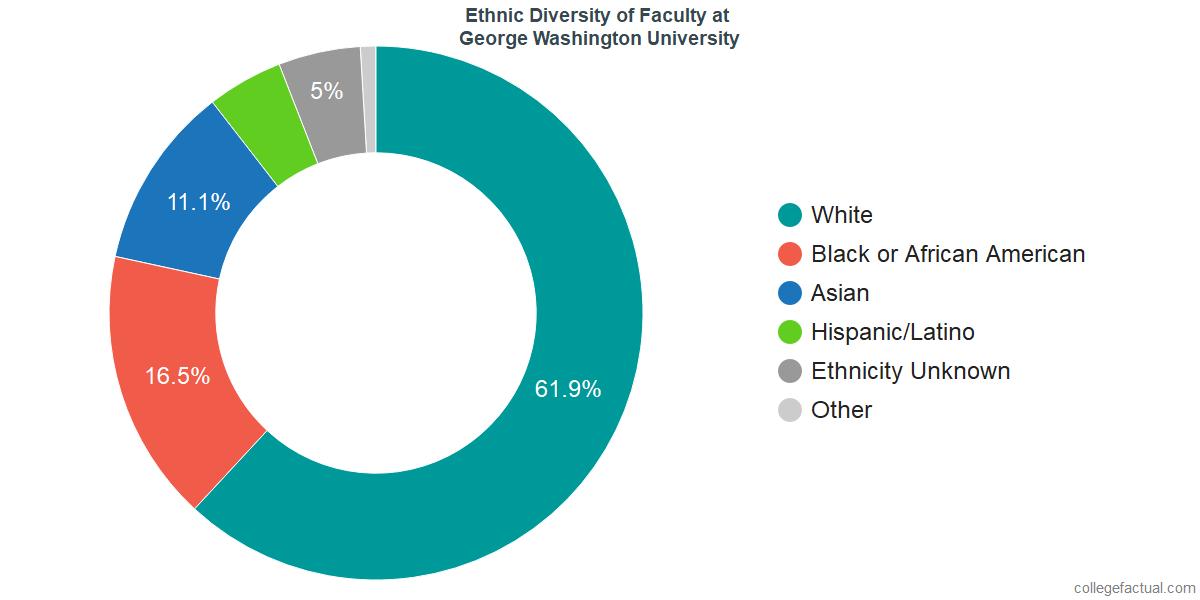 Ethnic Diversity of Faculty at George Washington University