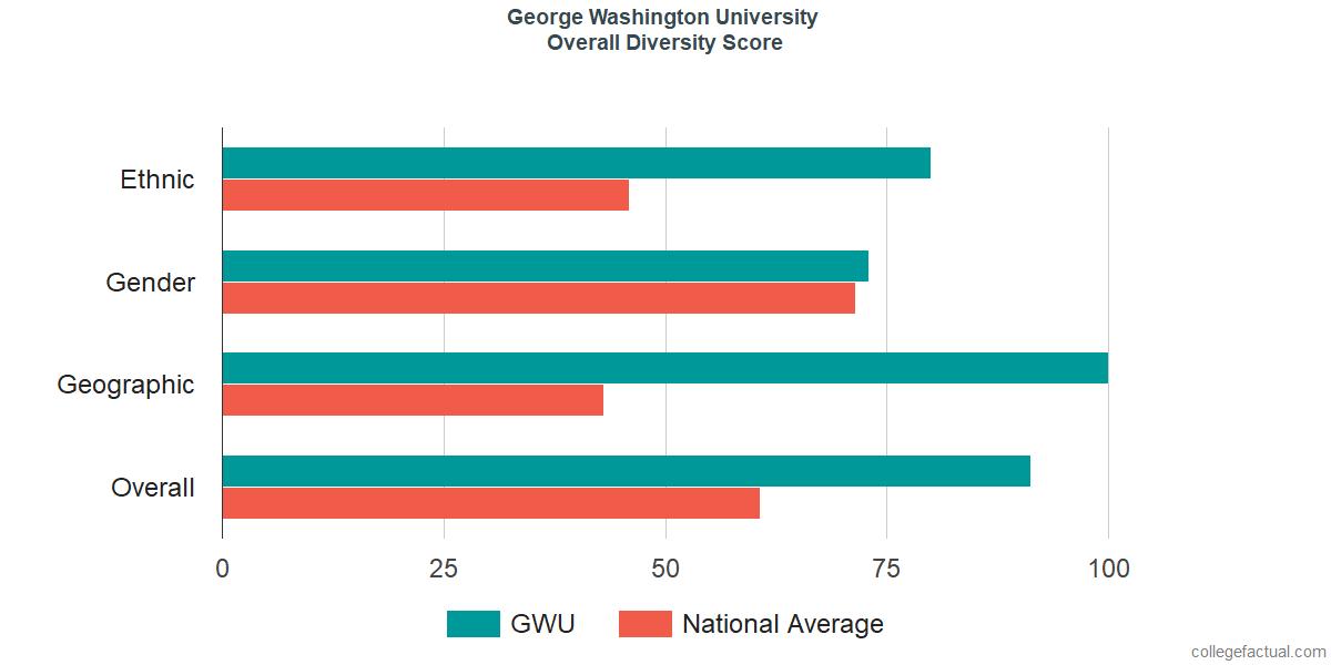 Overall Diversity at George Washington University