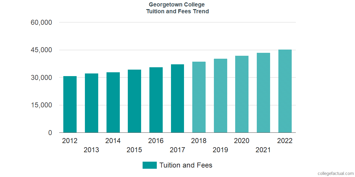 Tuition and Fees Trends at Georgetown College