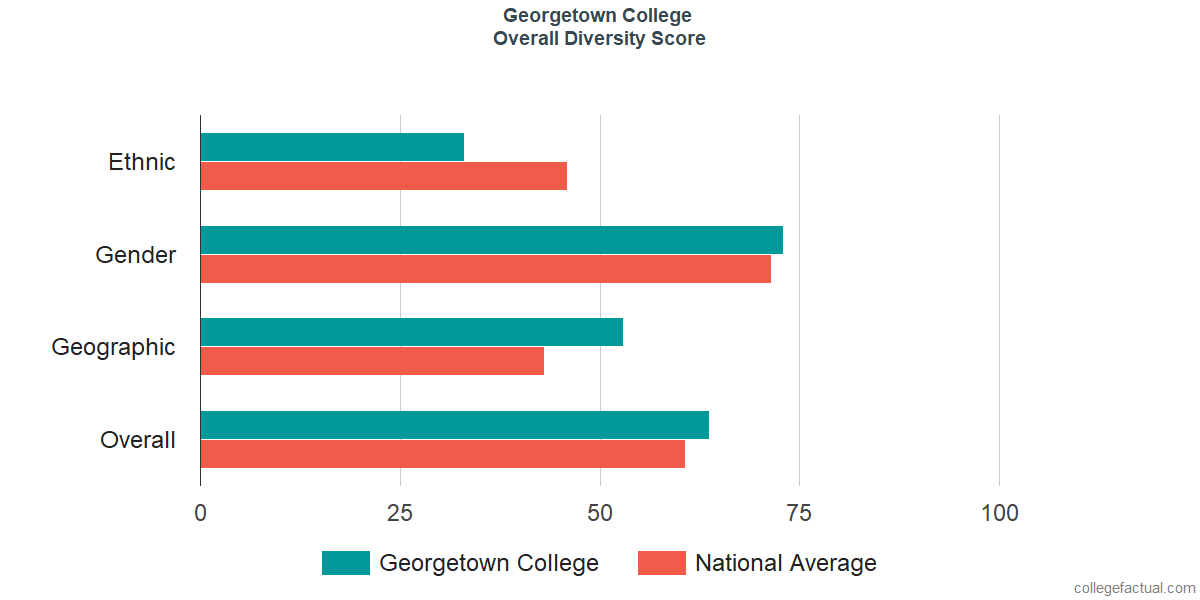 Overall Diversity at Georgetown College