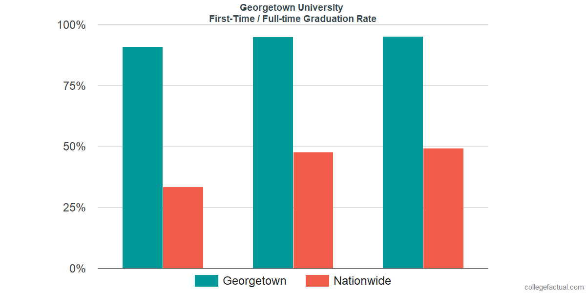 Graduation rates for first-time / full-time students at Georgetown University