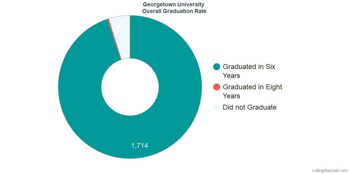 GeorgetownUndergraduate Graduation Rate