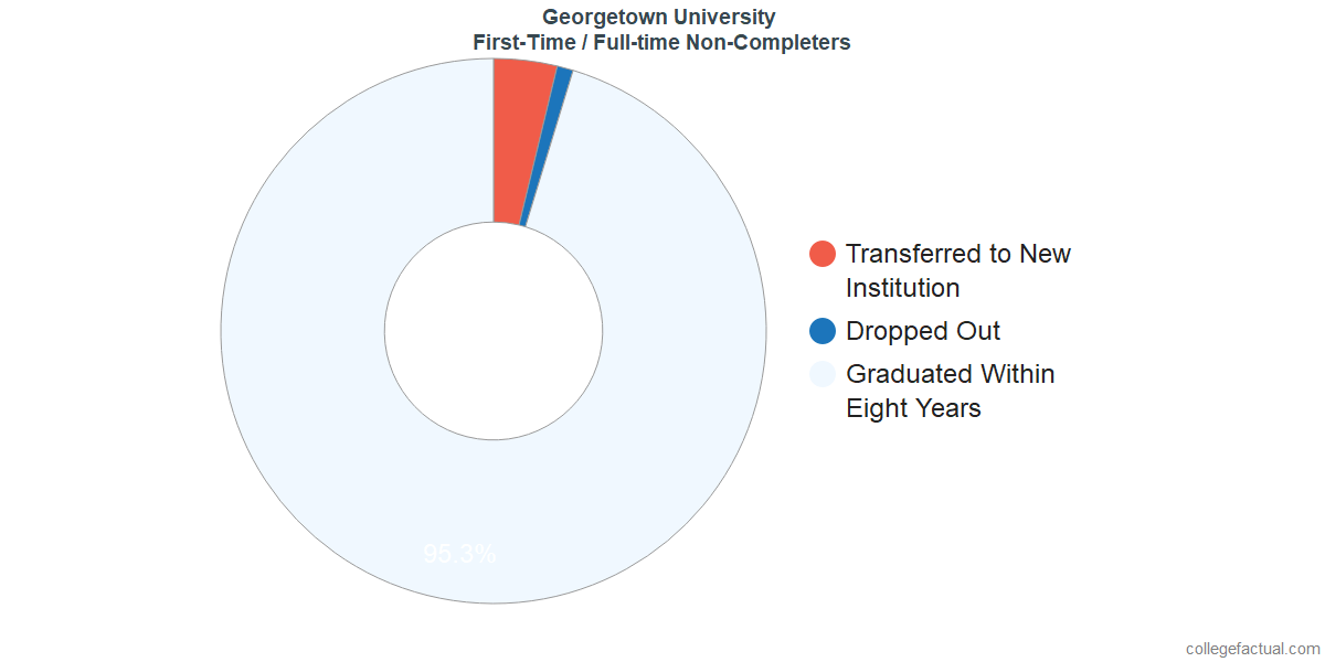 Non-completion rates for first-time / full-time students at Georgetown University