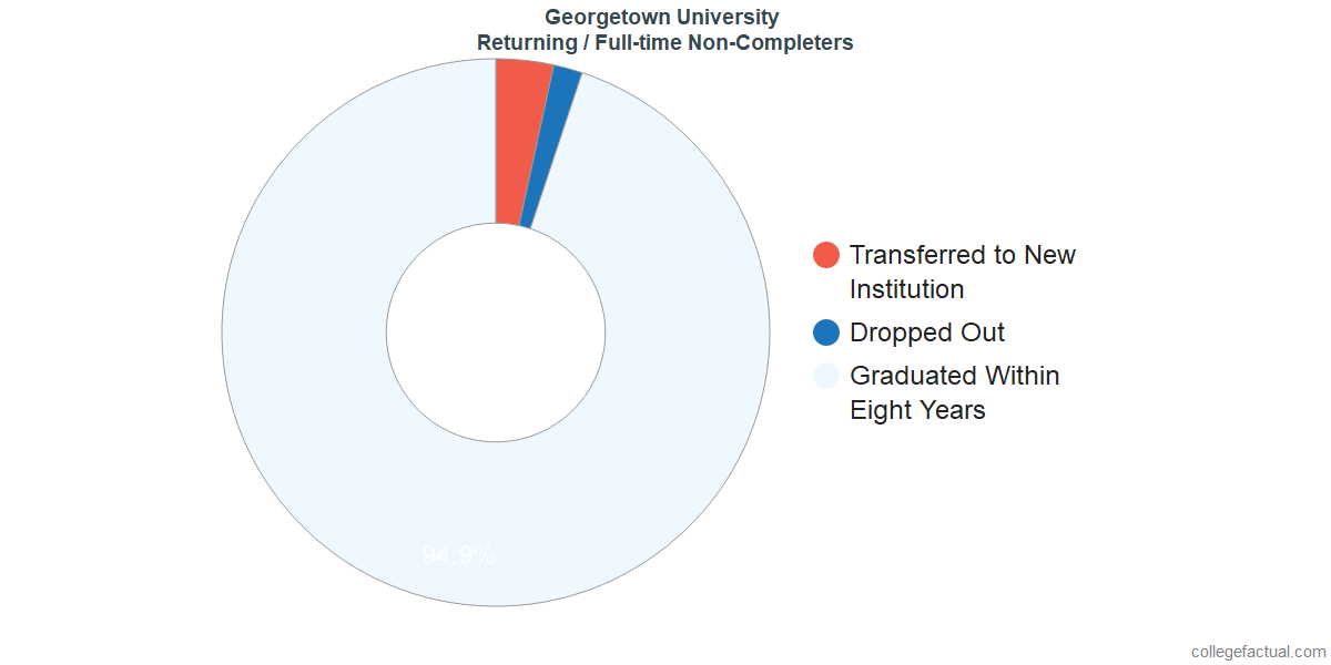 Non-completion rates for returning / full-time students at Georgetown University
