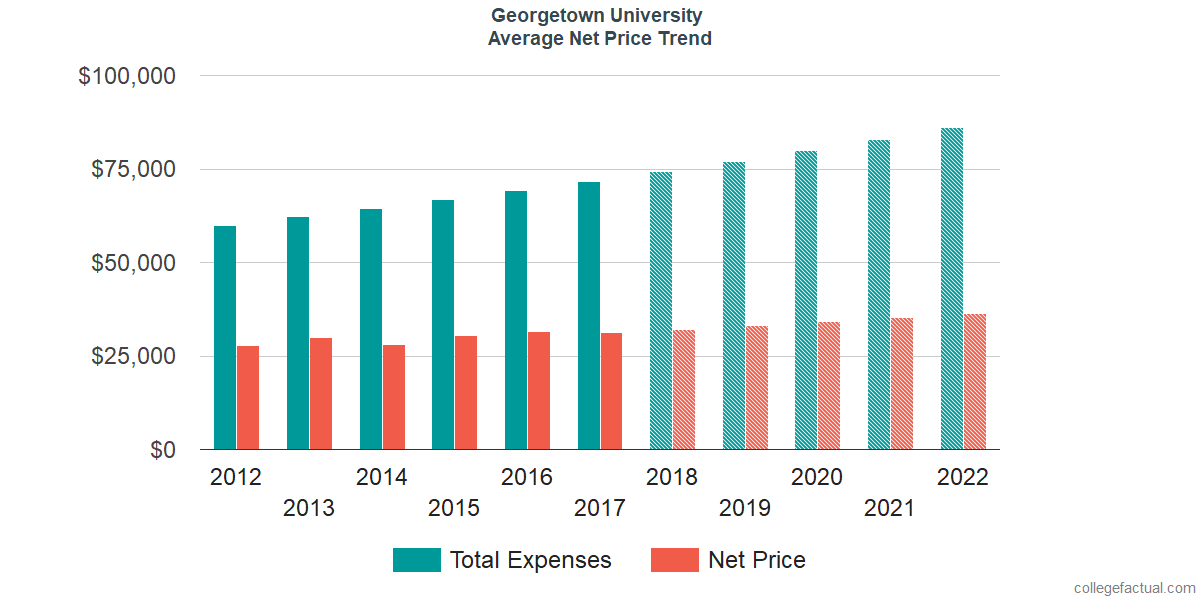 Net Price Trends at Georgetown University