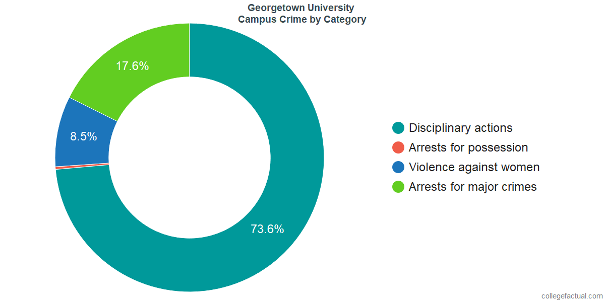On-Campus Crime and Safety Incidents at Georgetown University by Category