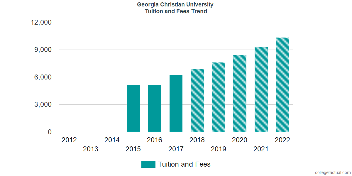 Tuition and Fees Trends at Georgia Christian University