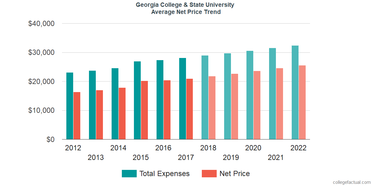 Average Net Price at Georgia College & State University