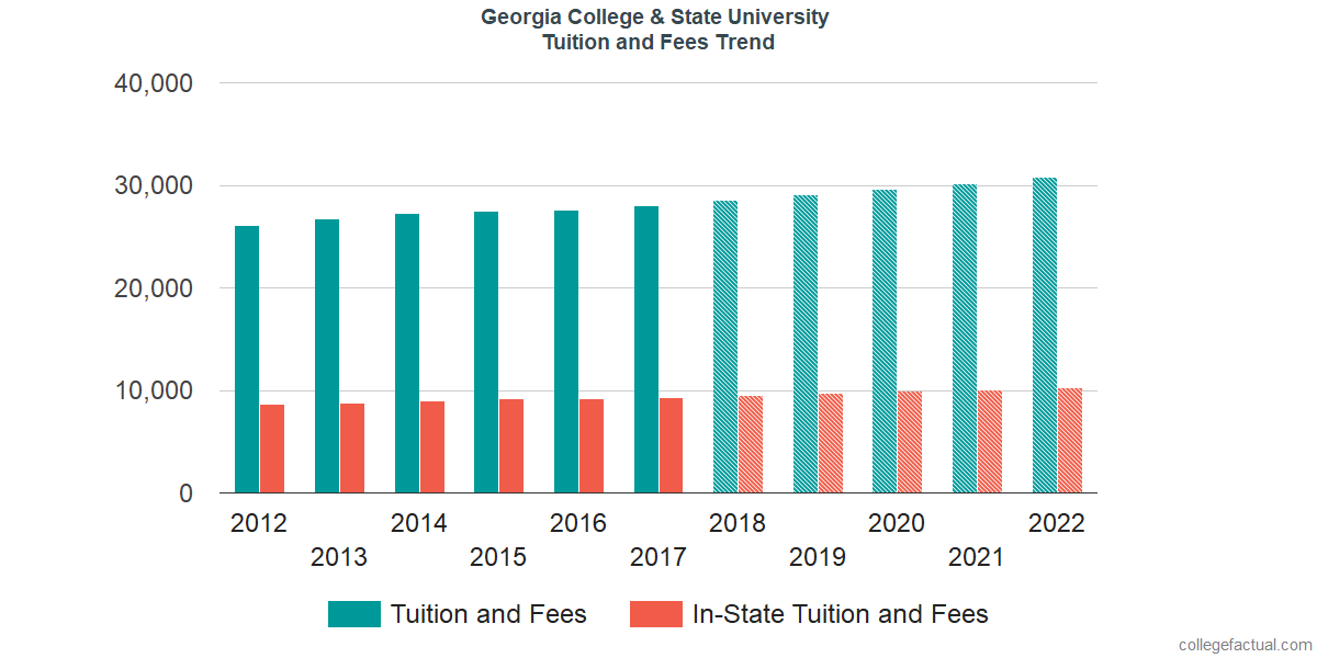 Tuition and Fees Trends at Georgia College & State University