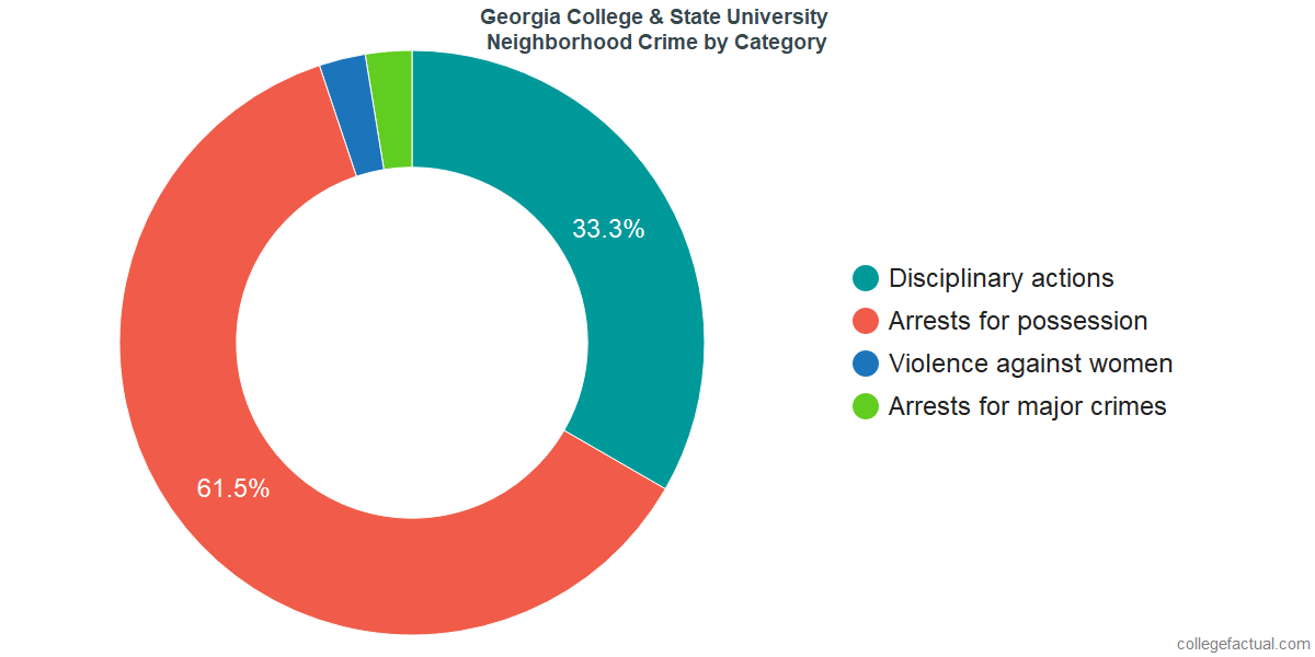 Milledgeville Neighborhood Crime and Safety Incidents at Georgia College & State University by Category