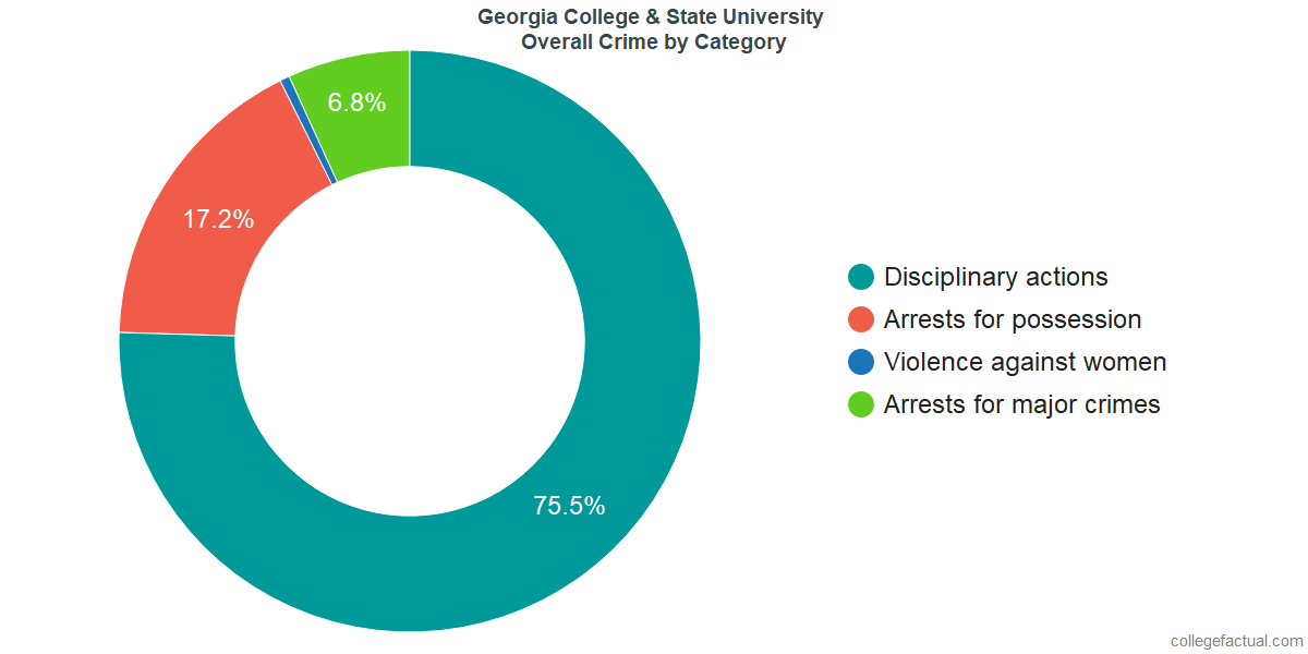 Overall Crime and Safety Incidents at Georgia College & State University by Category