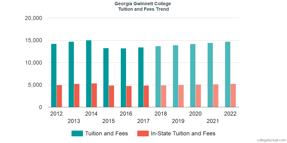 Tuition and Fees Trends at Georgia Gwinnett College
