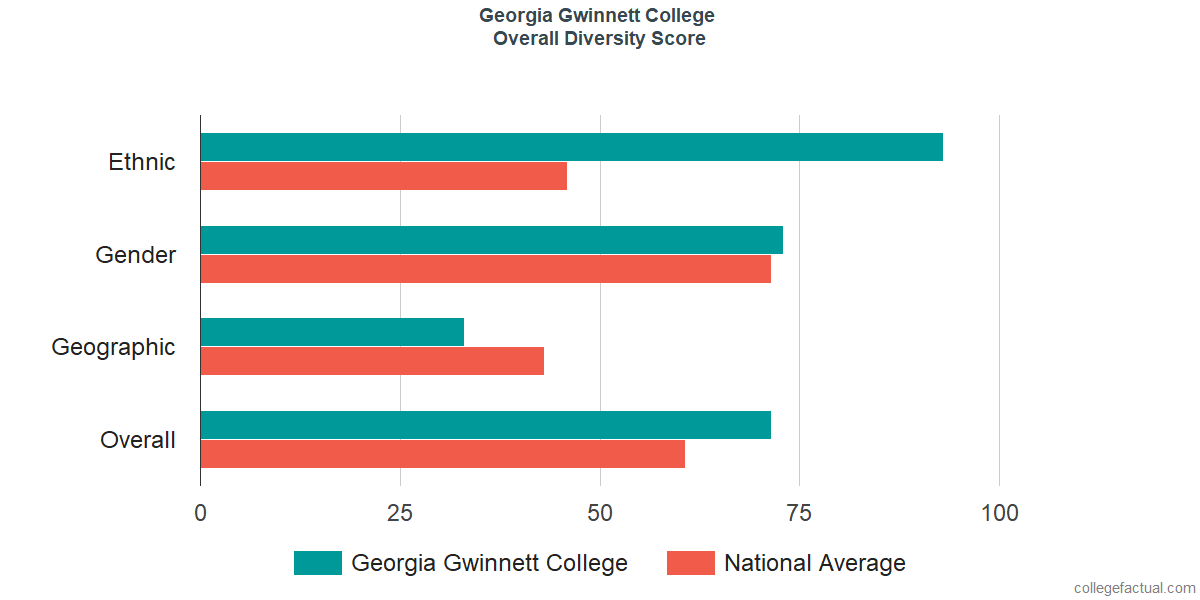 Map Of Georgia Gwinnett College.Georgia Gwinnett College Diversity Racial Demographics Other Stats