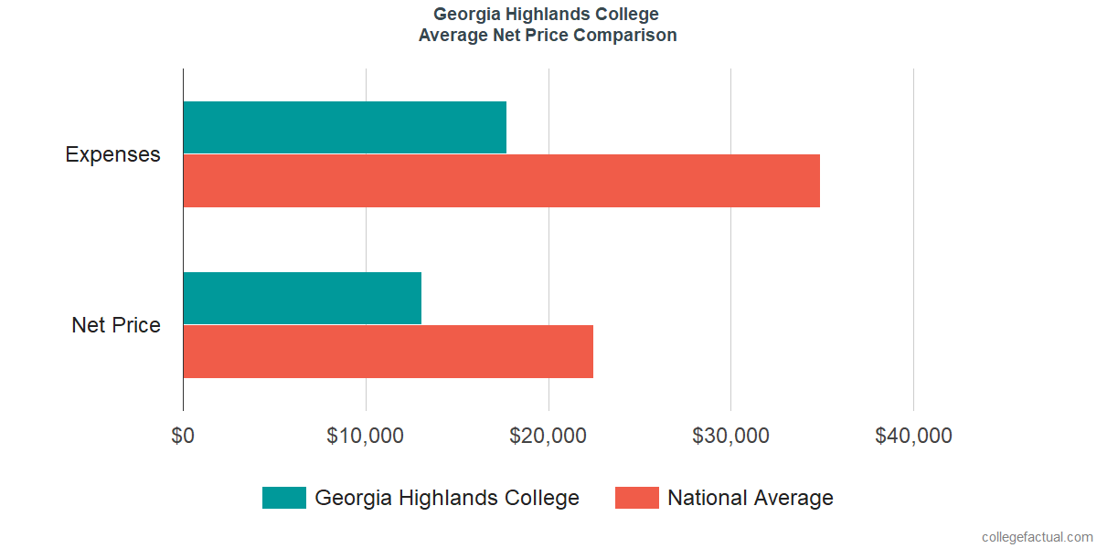 Net Price Comparisons at Georgia Highlands College