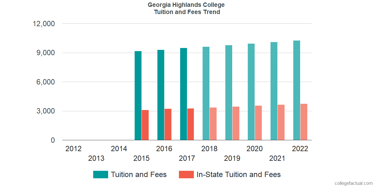 Tuition and Fees Trends at Georgia Highlands College