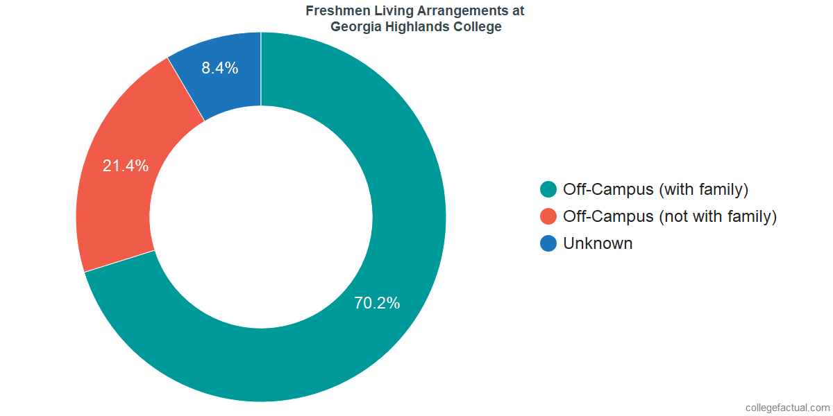 Freshmen Living Arrangements at Georgia Highlands College