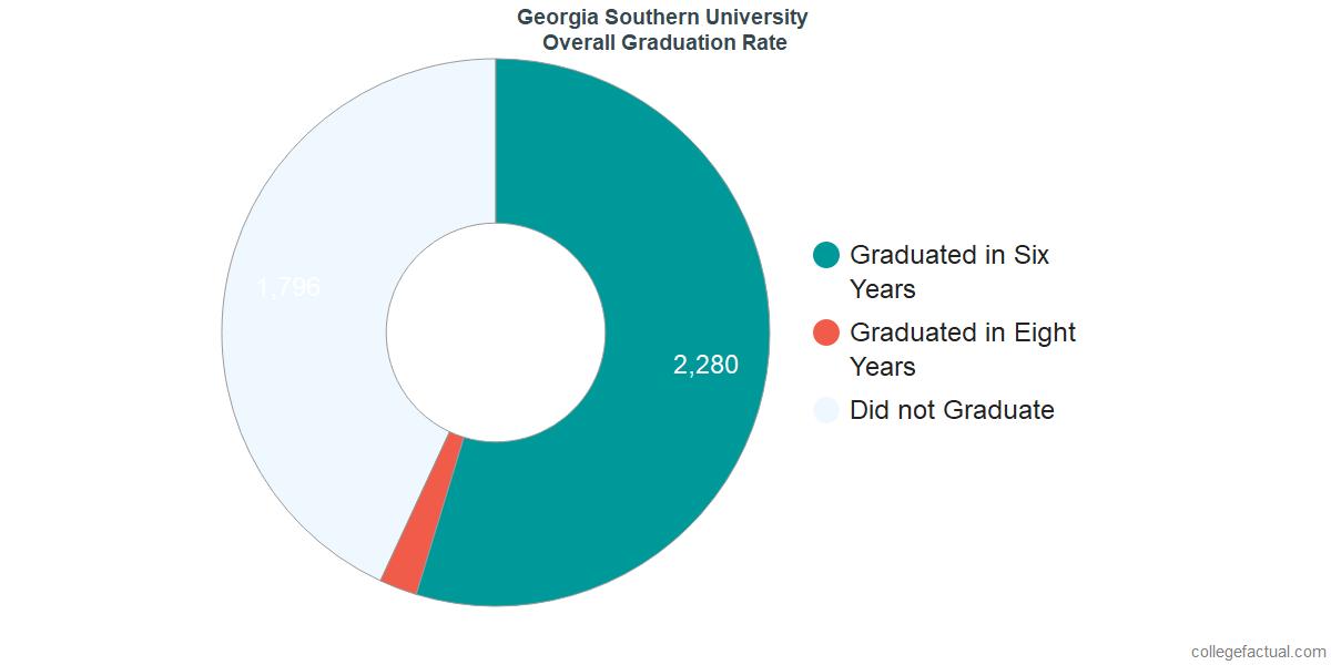 GaSouUndergraduate Graduation Rate
