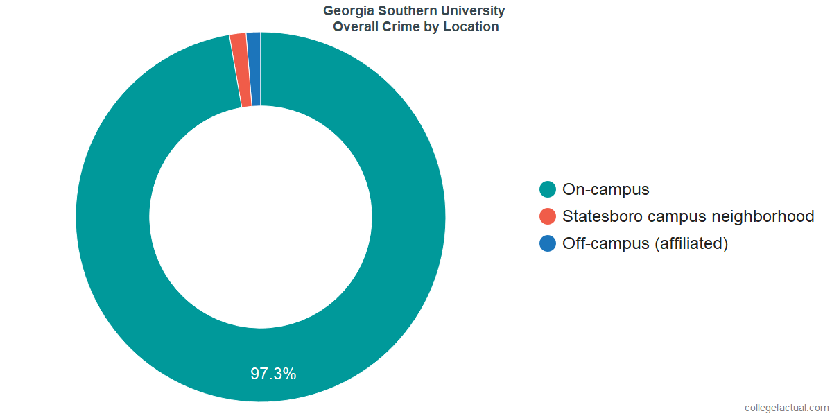 Overall Crime and Safety Incidents at Georgia Southern University by Location
