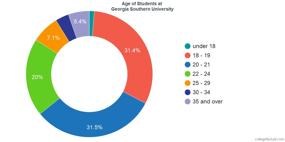 Age of Undergraduates at Georgia Southern University