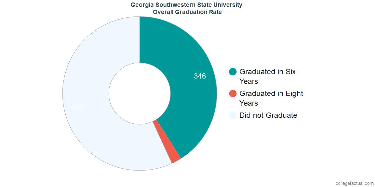 Georgia Southwestern State UniversityUndergraduate Graduation Rate