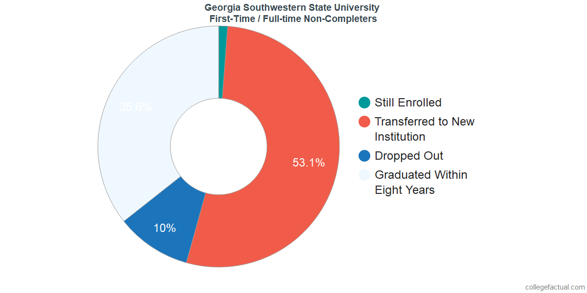 Non-completion rates for first-time / full-time students at Georgia Southwestern State University