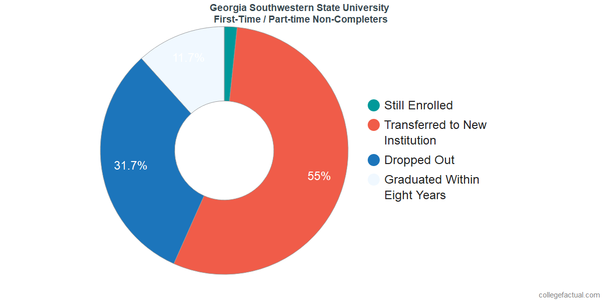 Non-completion rates for first-time / part-time students at Georgia Southwestern State University